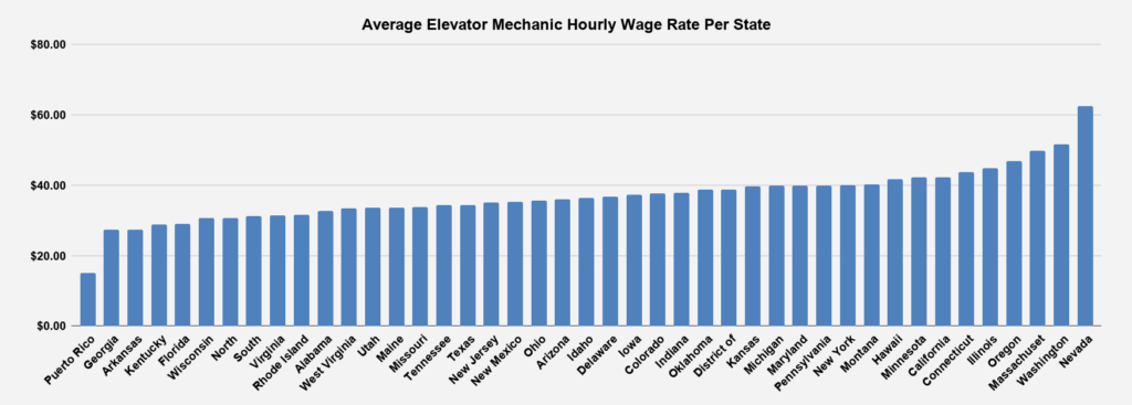 Average Elevator Mechanic Hourly Wage Rate Per State
